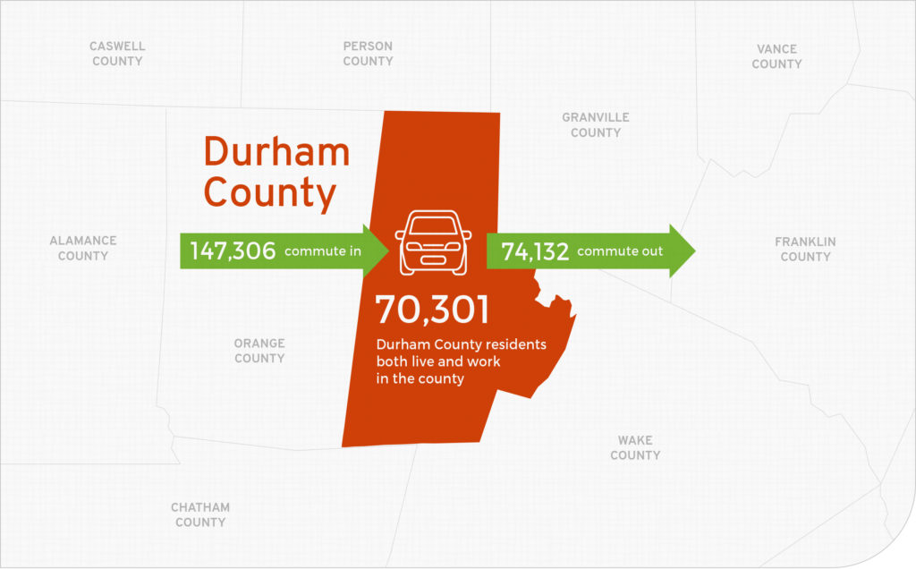 Commute In and Out of Durham County